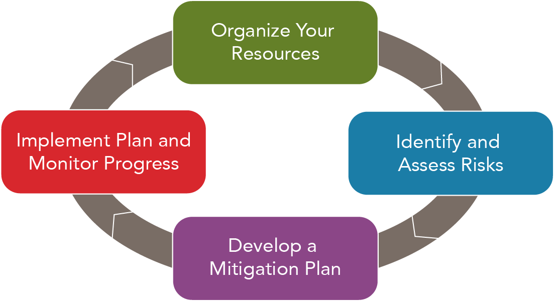 Diagram showing the four phases of disaster planning