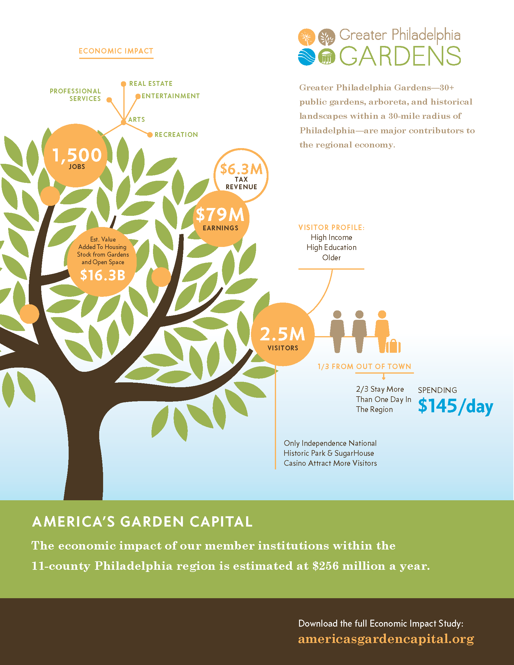 Results Of New Study Show How Public Gardens Enrich The Regional Economy Philadelphia